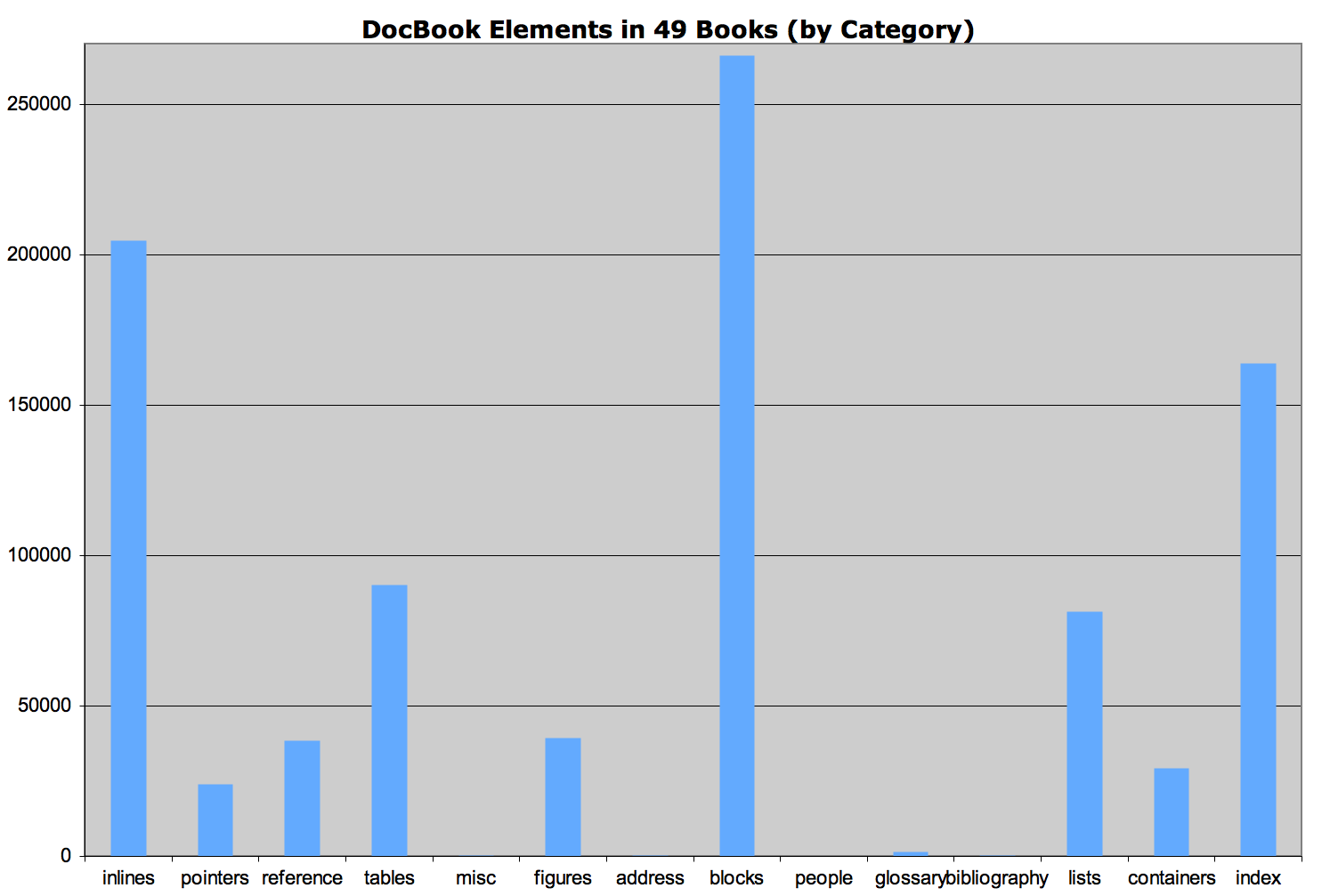 DocBook Elements from 49 Books, Categorized